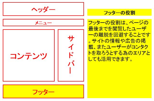 賢威7でフッターをカスタマイズする方法