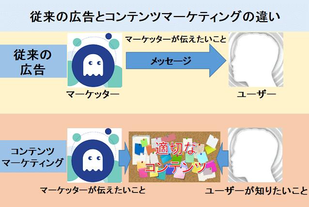 従来の広告とコンテンツマーケティングの違い
