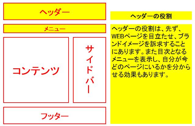 賢威7でヘッダーをカスタマイズする方法