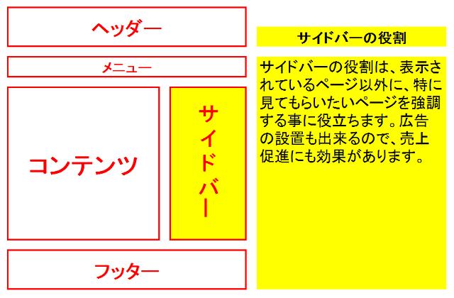 賢威7でサイドバーのカスタマイズをする方法