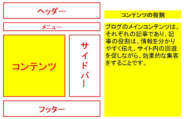 賢威7で記事をカスタマイズする方法