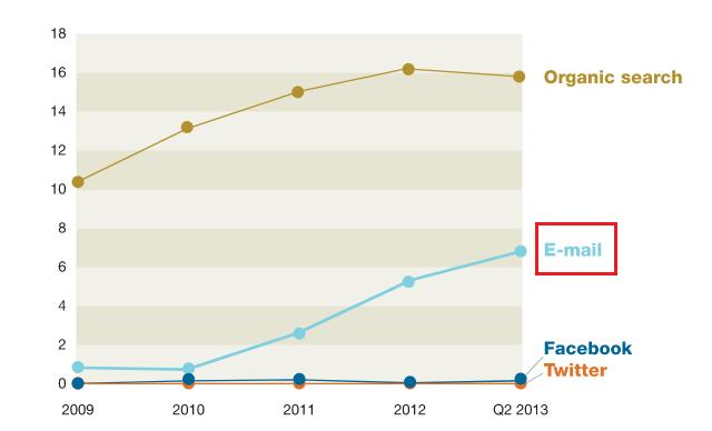 新規顧客の流入口のグラフ