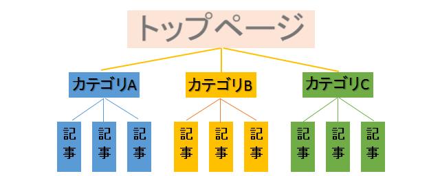 シンプルで分かりやすいサイト構造にするを解説