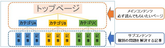 ブログ構造の図解