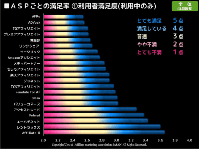 ASPごとの満足率(利用中のみ)のグラフ