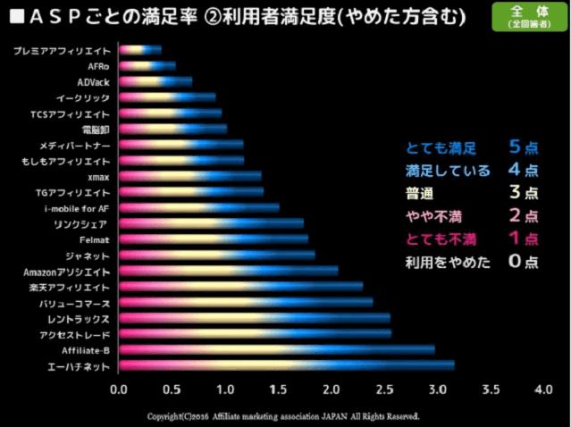 ASPごとの満足率(やめた方含む)のグラフ