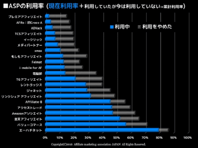 ASP利用率のグラフ