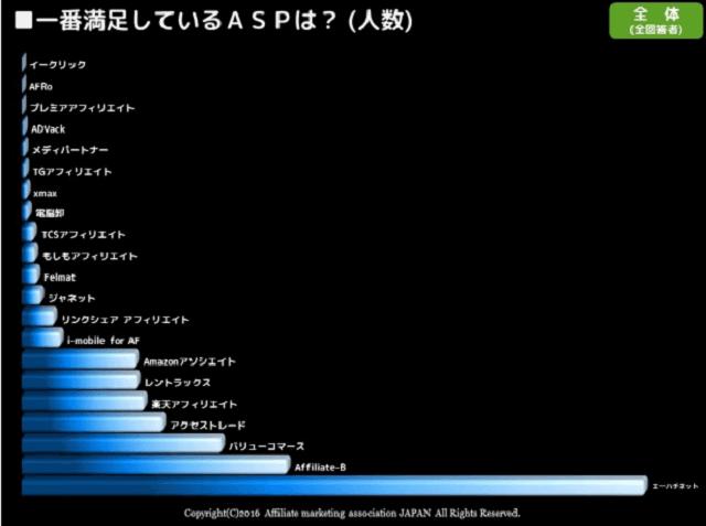 アフィリエイターに1番利用されているASPのグラフ