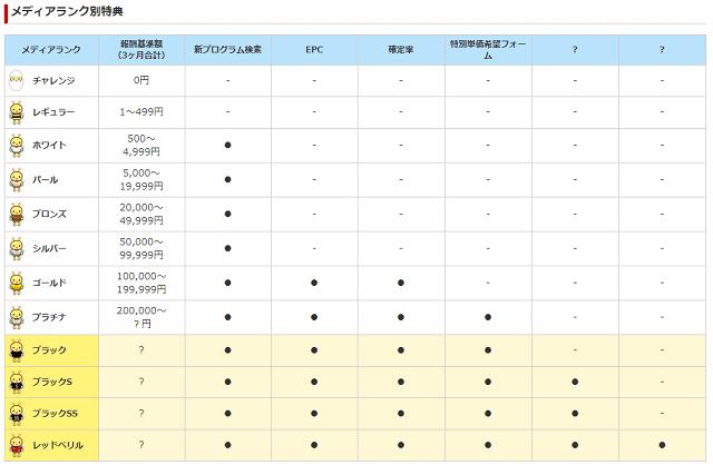 A8.netのステージ制度