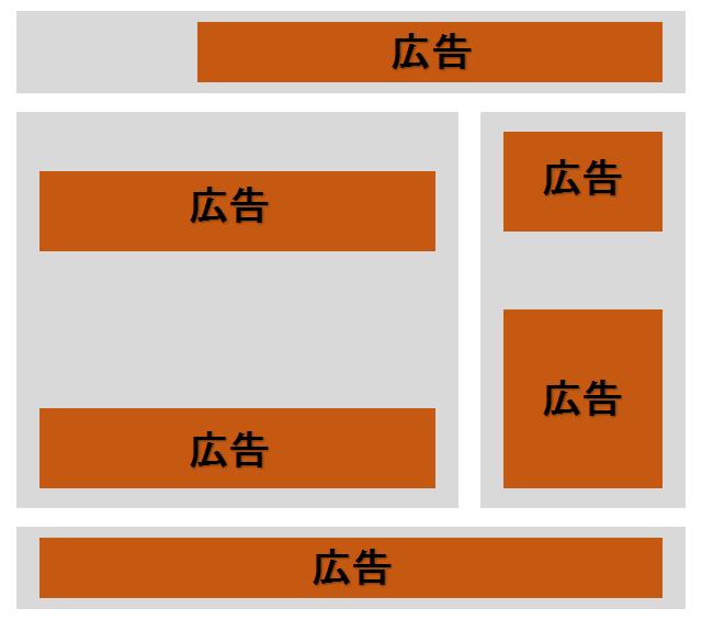 広告だらけのブログのイメージ図