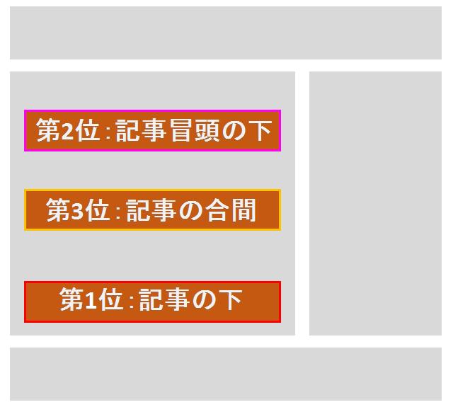 アフィリエイト広告のベストな配置の順位