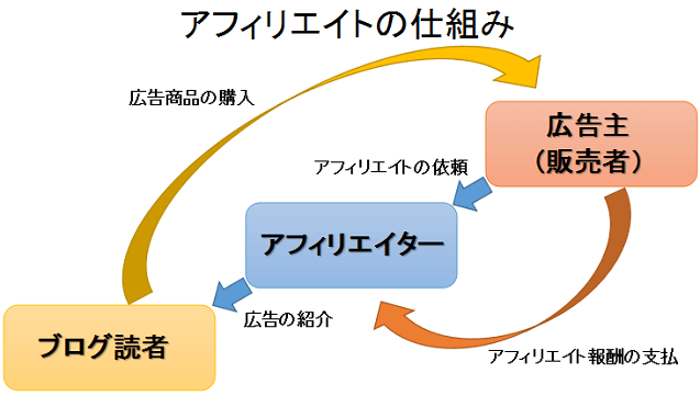 アフィリエイトの仕組みを表した図