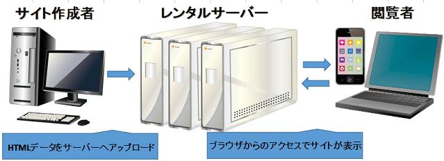 レンタルサーバーの仕組みの図解