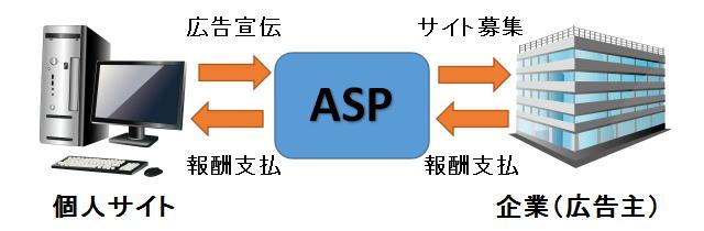 ASP(アフィリエイト・サービス・プロバイダ)利用時の仲介図