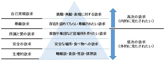 マズロー欲求5段階説の図解