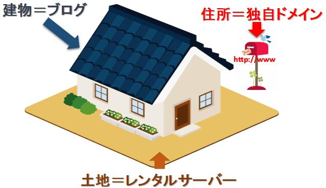 有料ブログ開設のイメージ図