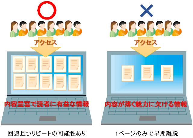 効果的なブログアクセスのイメージ図