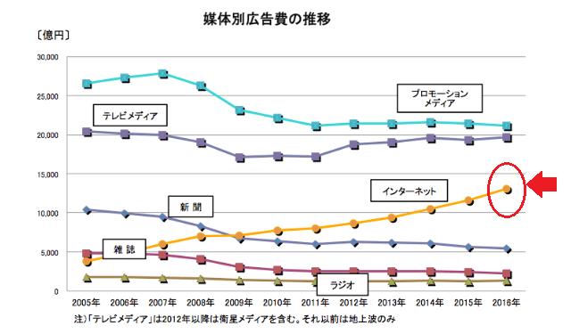 インターネット広告の推移グラフ2