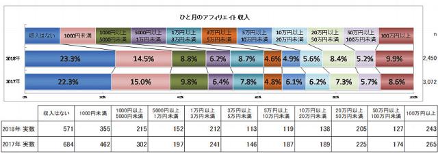 アフィリエイターの収入調査資料1