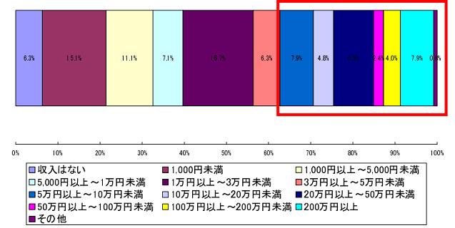 アフィリエイターの収入調査資料2
