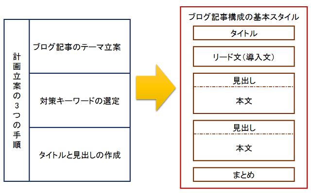 ブログ記事構成のパターン化