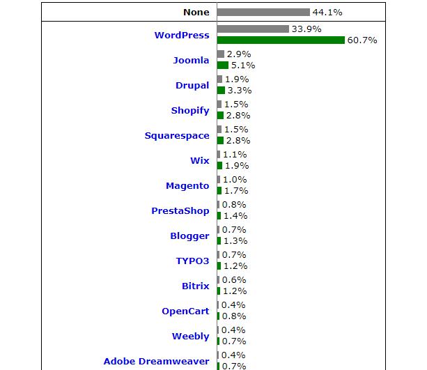 世界のCMSのシェア率を示したグラフ