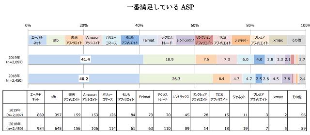 一番満足しているASP|2019年調査結果