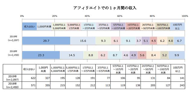 1か月のアフィリエイト収入に関するデータ